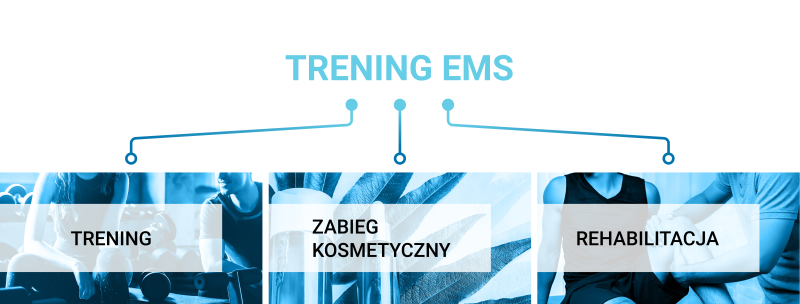 Trening EMS - części składowe